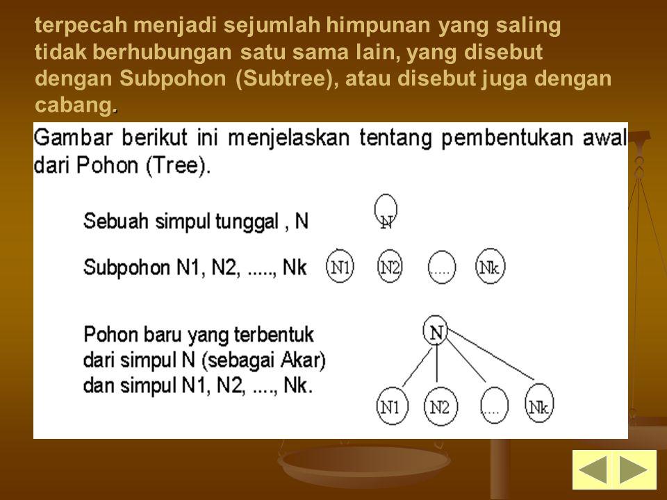 terpecah menjadi sejumlah himpunan yang saling tidak berhubungan satu sama lain, yang disebut dengan Subpohon (Subtree), atau disebut juga dengan cabang.