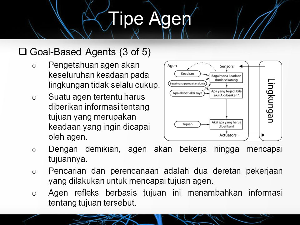 Tipe Agen Goal-Based Agents (3 of 5)