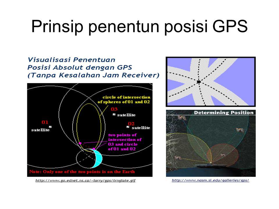 Prinsip penentun posisi GPS