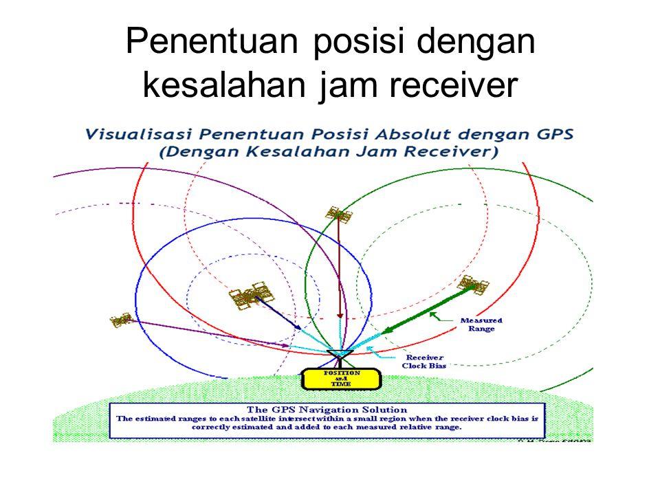 Penentuan posisi dengan kesalahan jam receiver