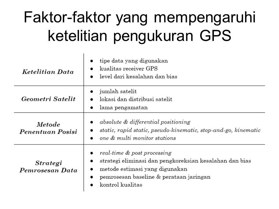 Faktor-faktor yang mempengaruhi ketelitian pengukuran GPS