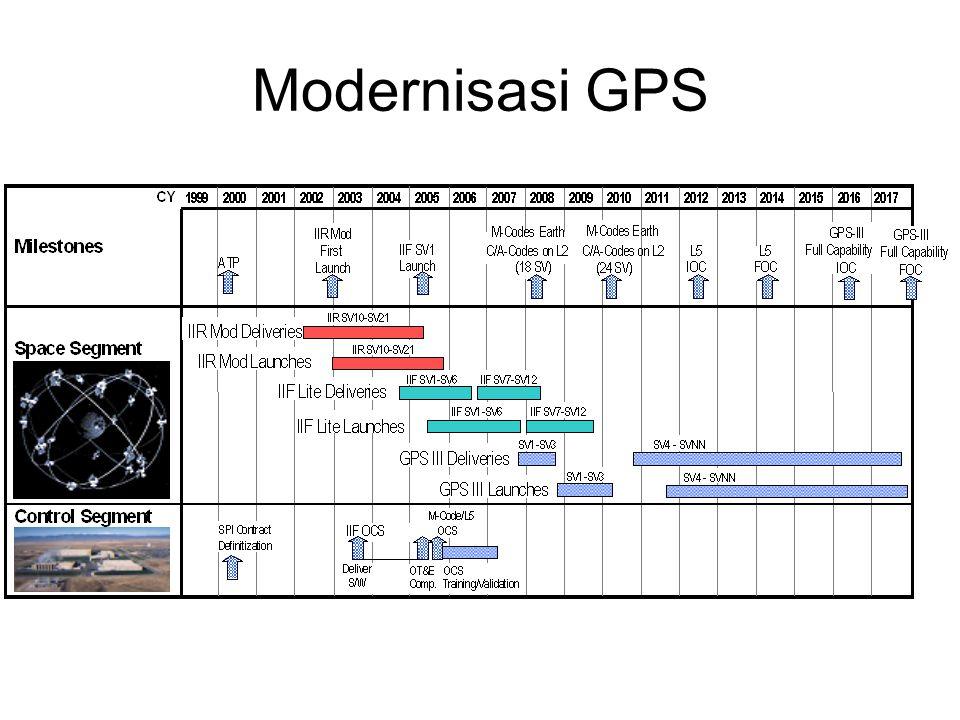 Modernisasi GPS
