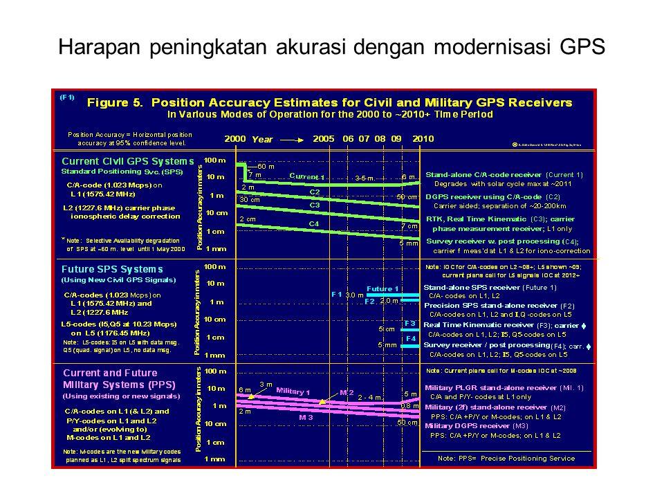Harapan peningkatan akurasi dengan modernisasi GPS