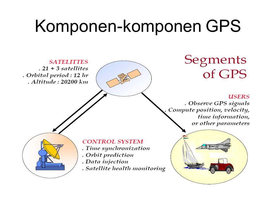 Komponen-komponen GPS