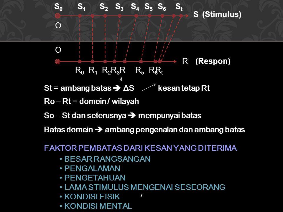 O S0. S1. S2. S3. S4. S5. S6. St. S. R0. R1. R4. R5. R. (Stimulus) (Respon) Rt. R6.