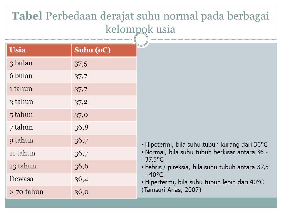 Tabel Perbedaan derajat suhu normal pada berbagai kelompok usia