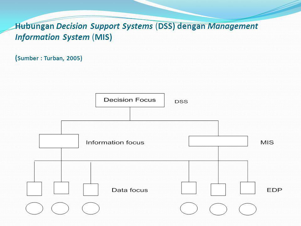 Hubungan Decision Support Systems (DSS) dengan Management Information System (MIS) (Sumber : Turban, 2005)