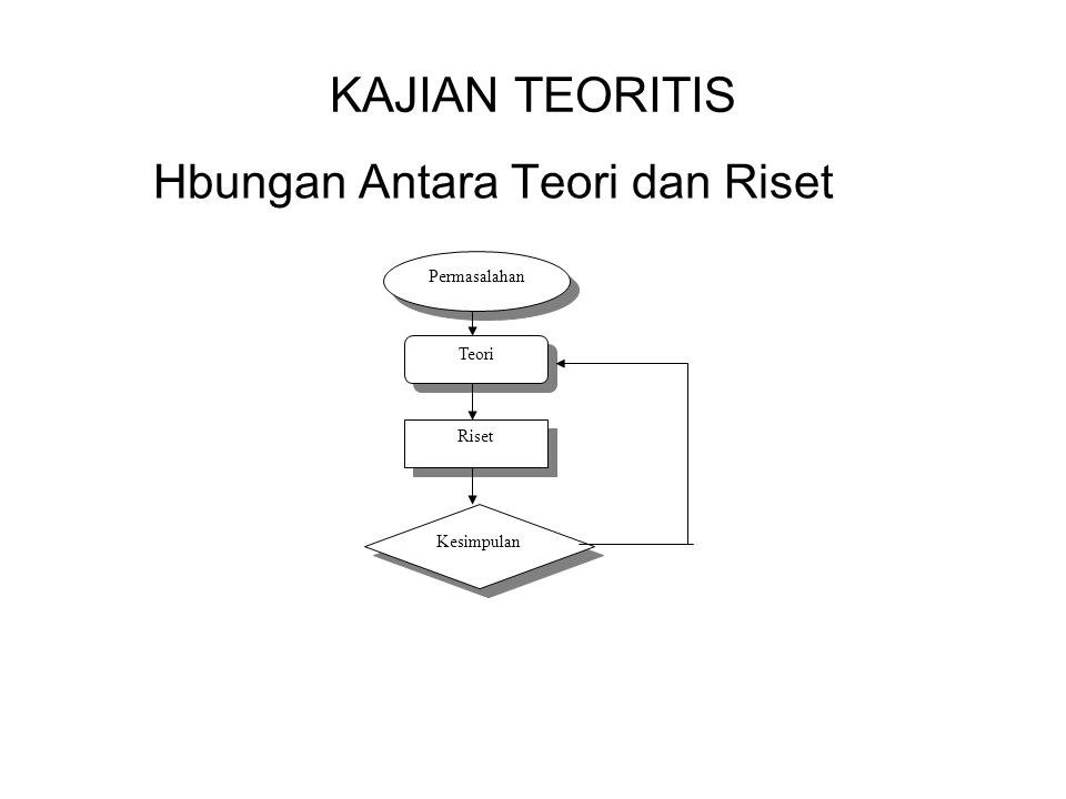 Hbungan Antara Teori dan Riset