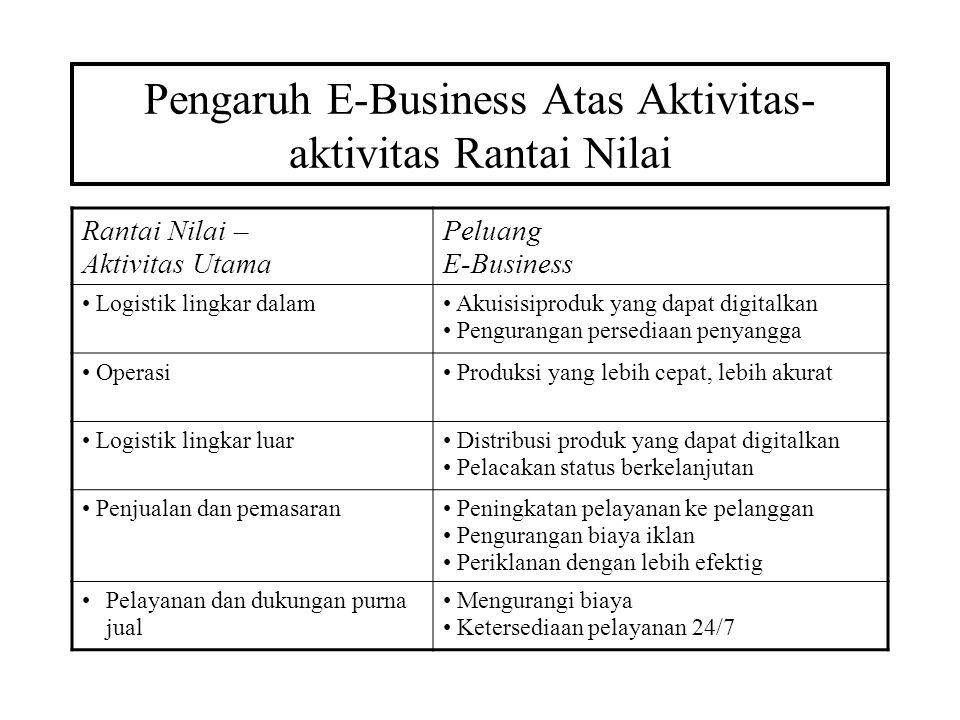 Pengaruh E-Business Atas Aktivitas-aktivitas Rantai Nilai