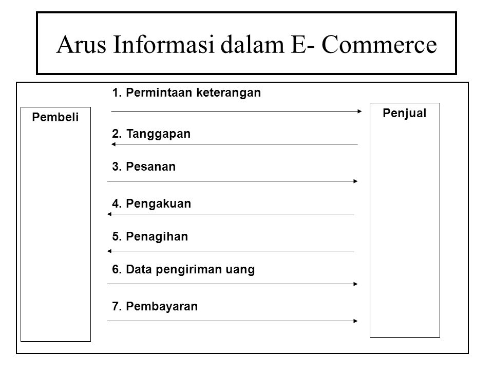 Arus Informasi dalam E- Commerce