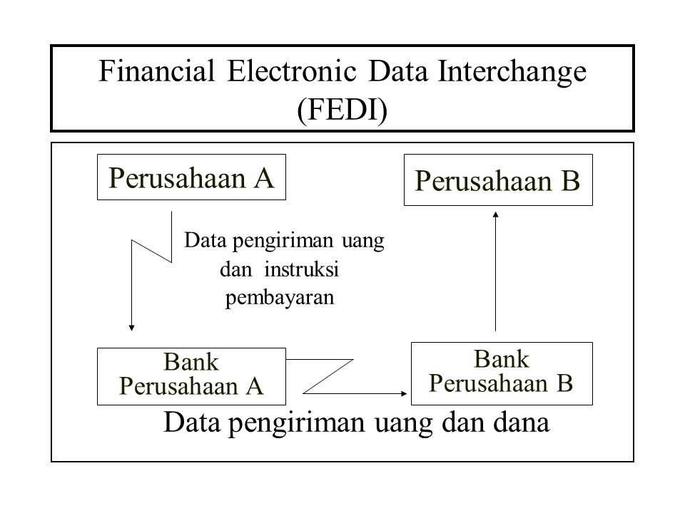 Financial Electronic Data Interchange (FEDI)