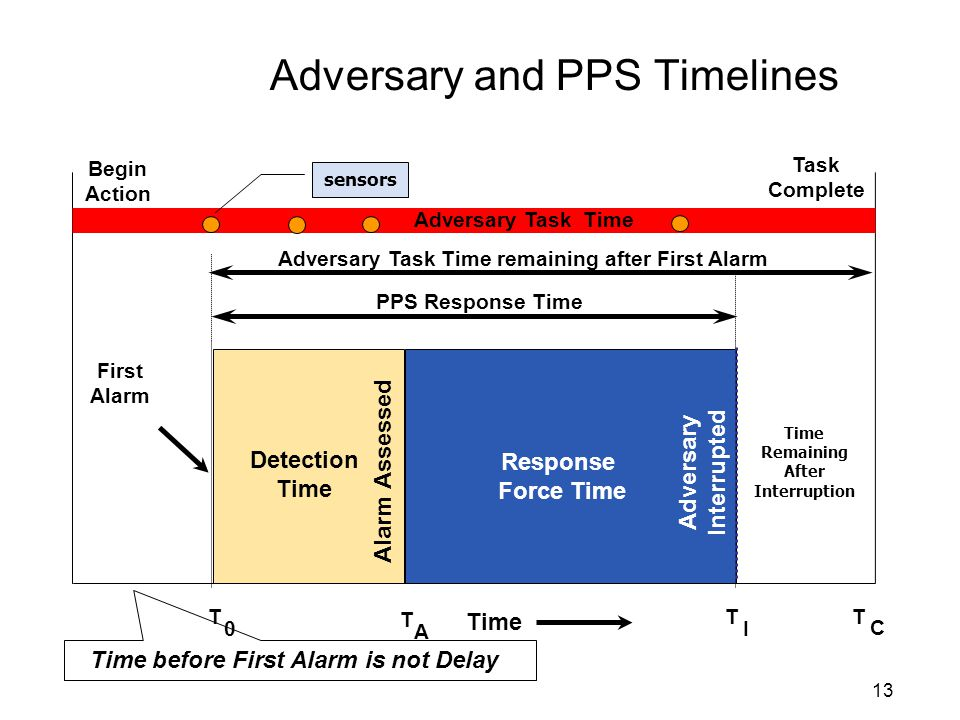 Adversary and PPS Timelines