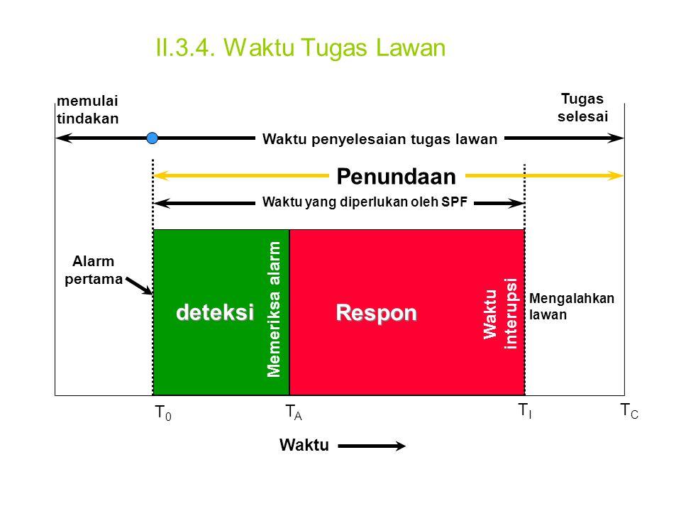 II.3.4. Waktu Tugas Lawan deteksi Respon Penundaan Waktu