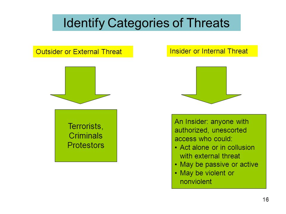 Identify Categories of Threats