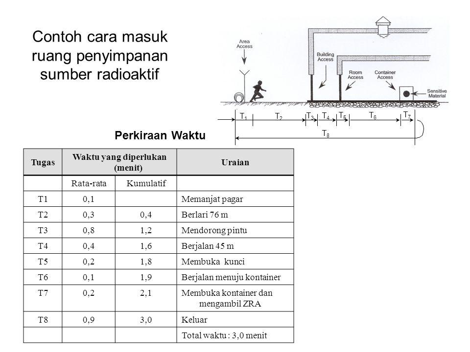 Contoh cara masuk ruang penyimpanan sumber radioaktif