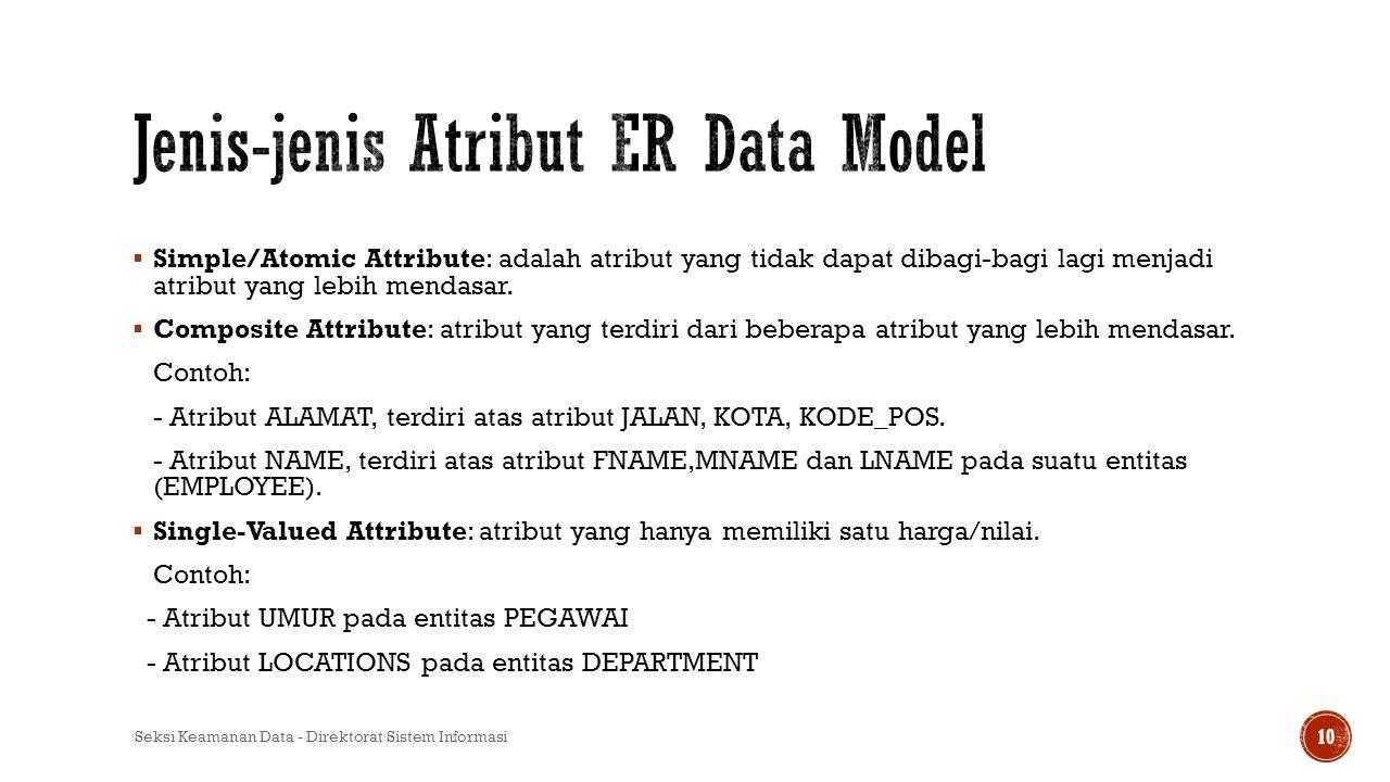 Jenis-jenis Atribut ER Data Model