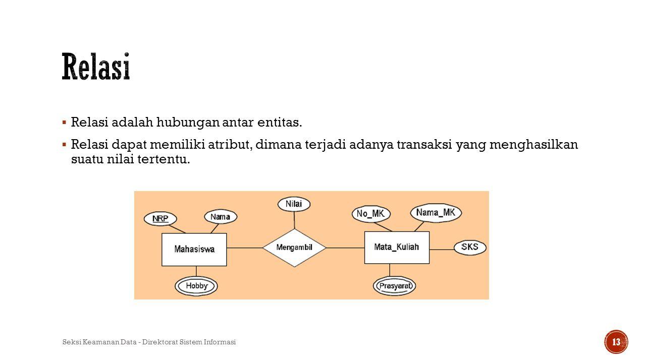 Relasi Relasi adalah hubungan antar entitas.