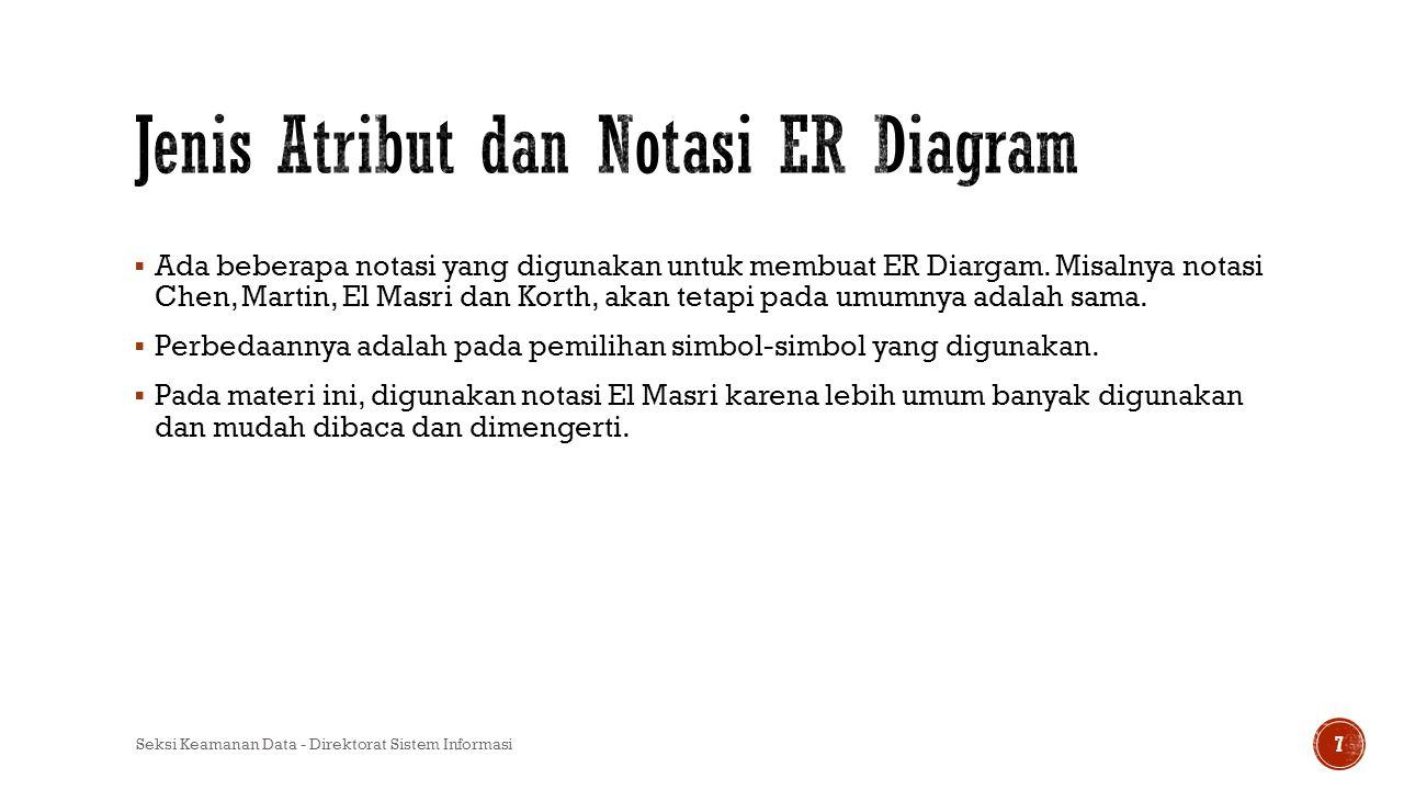 Jenis Atribut dan Notasi ER Diagram
