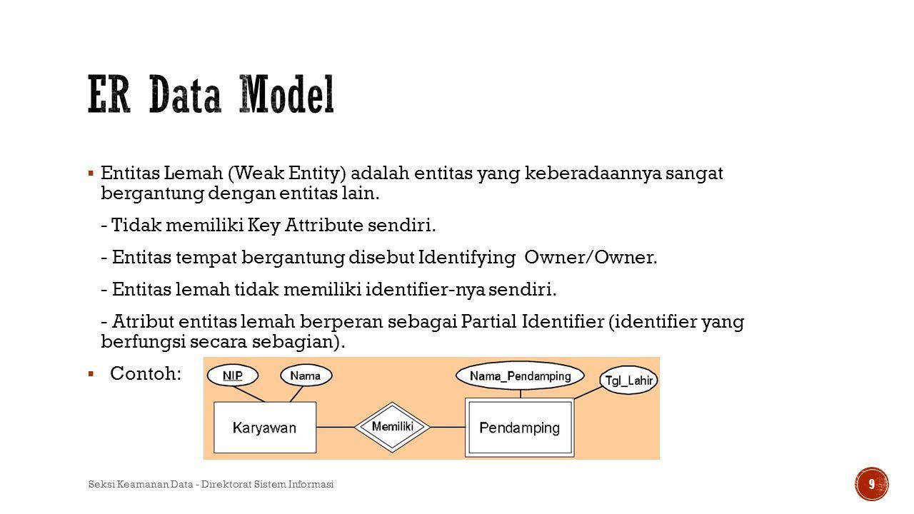 ER Data Model Entitas Lemah (Weak Entity) adalah entitas yang keberadaannya sangat bergantung dengan entitas lain.