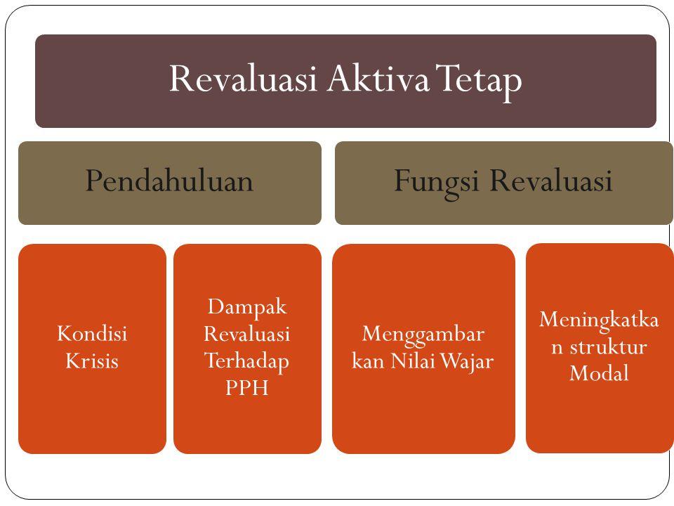 Revaluasi Aktiva Tetap