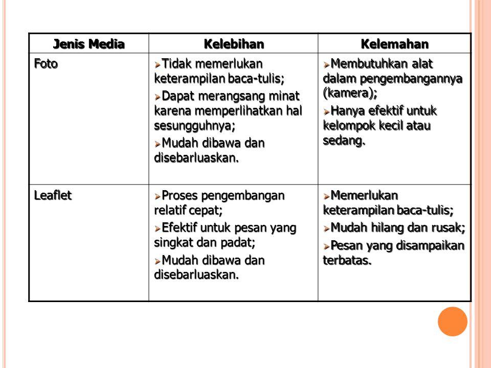 Jenis Media Kelebihan. Kelemahan. Foto. Tidak memerlukan keterampilan baca-tulis; Dapat merangsang minat karena memperlihatkan hal sesungguhnya;