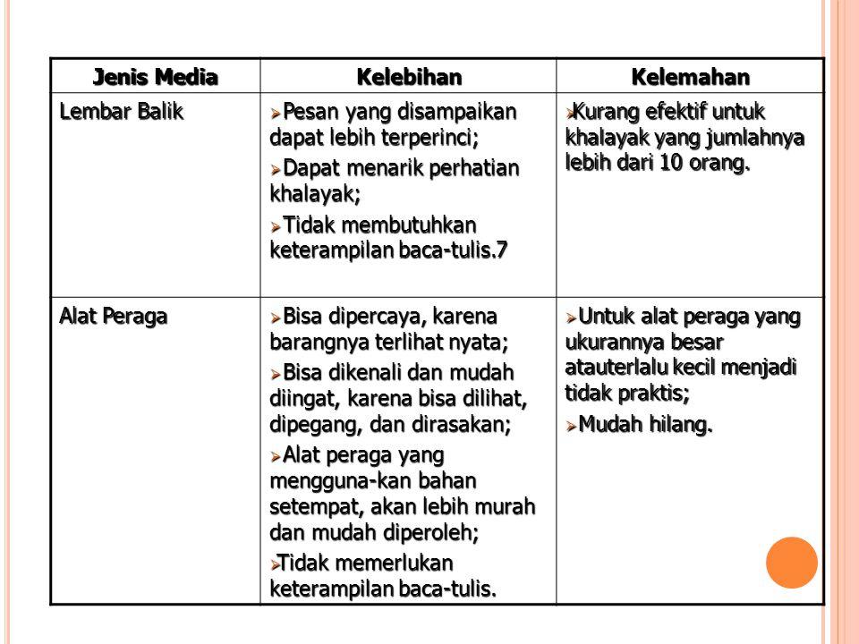Jenis Media Kelebihan. Kelemahan. Lembar Balik. Pesan yang disampaikan dapat lebih terperinci; Dapat menarik perhatian khalayak;