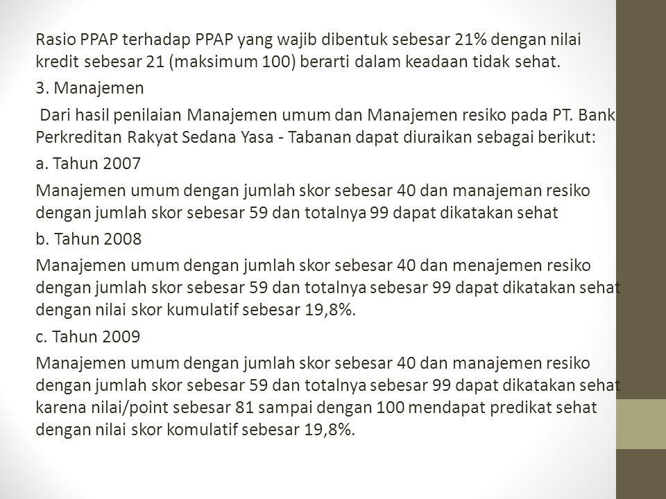 Rasio PPAP terhadap PPAP yang wajib dibentuk sebesar 21% dengan nilai kredit sebesar 21 (maksimum 100) berarti dalam keadaan tidak sehat.