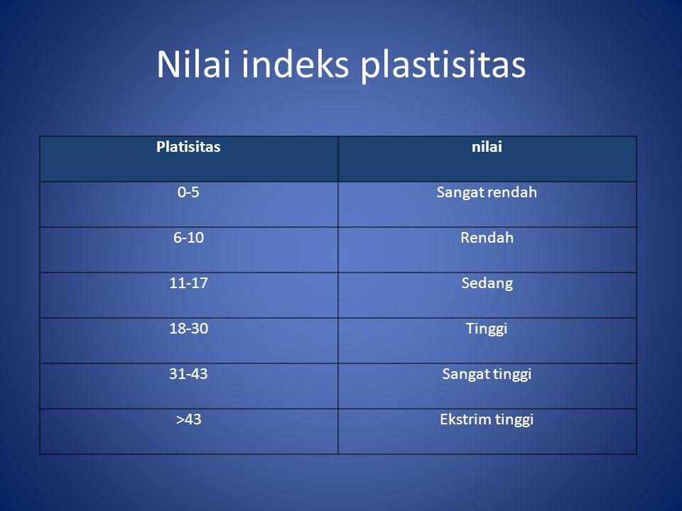 Nilai indeks plastisitas
