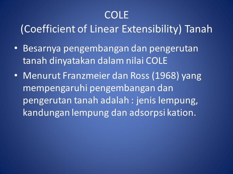 COLE (Coefficient of Linear Extensibility) Tanah