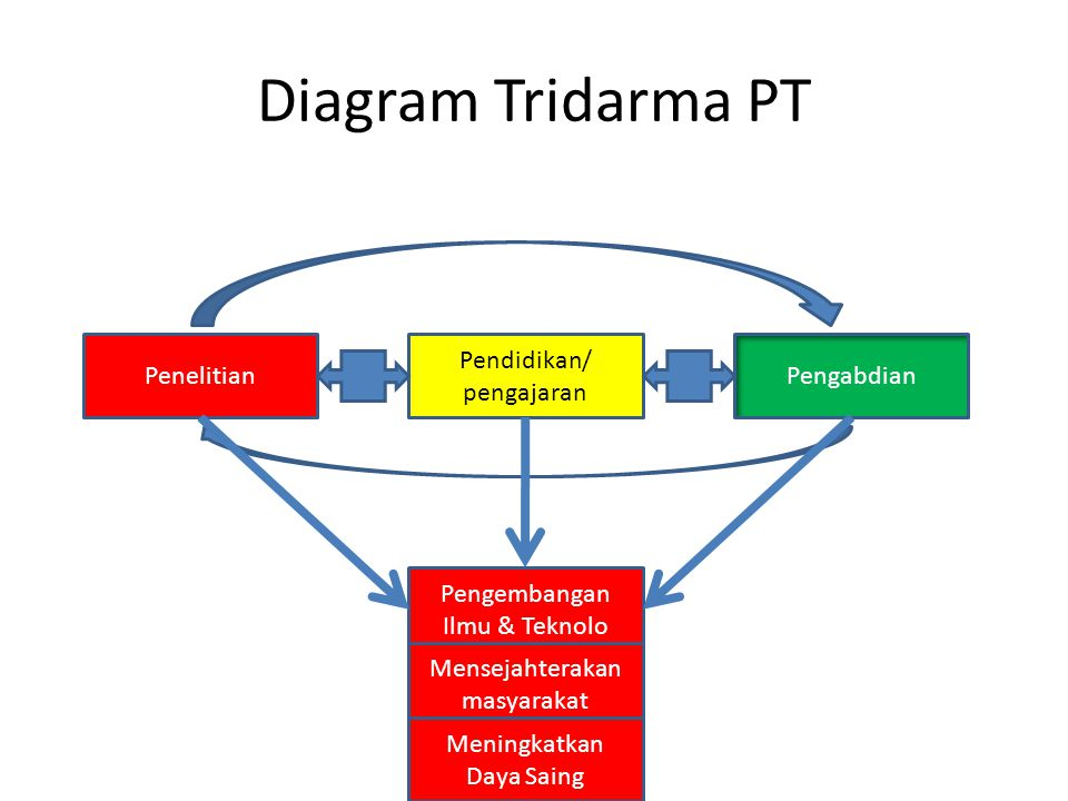 Diagram Tridarma PT Penelitian Pendidikan/ pengajaran Pengabdian