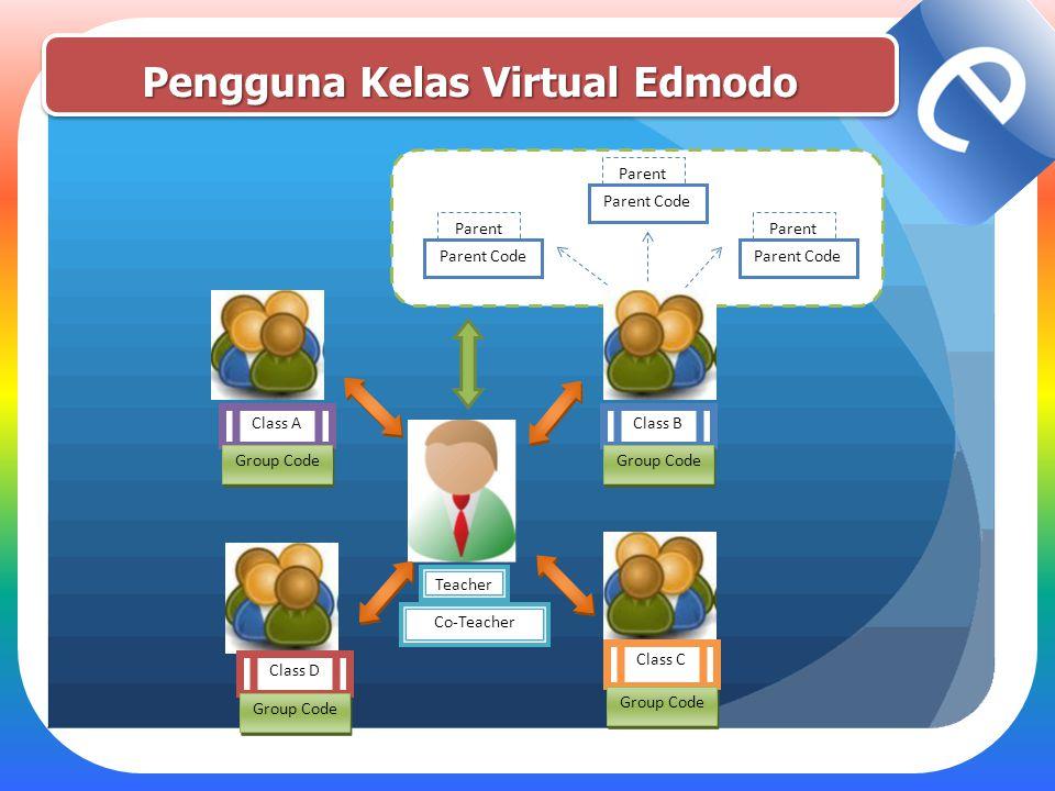 Pengguna Kelas Virtual Edmodo