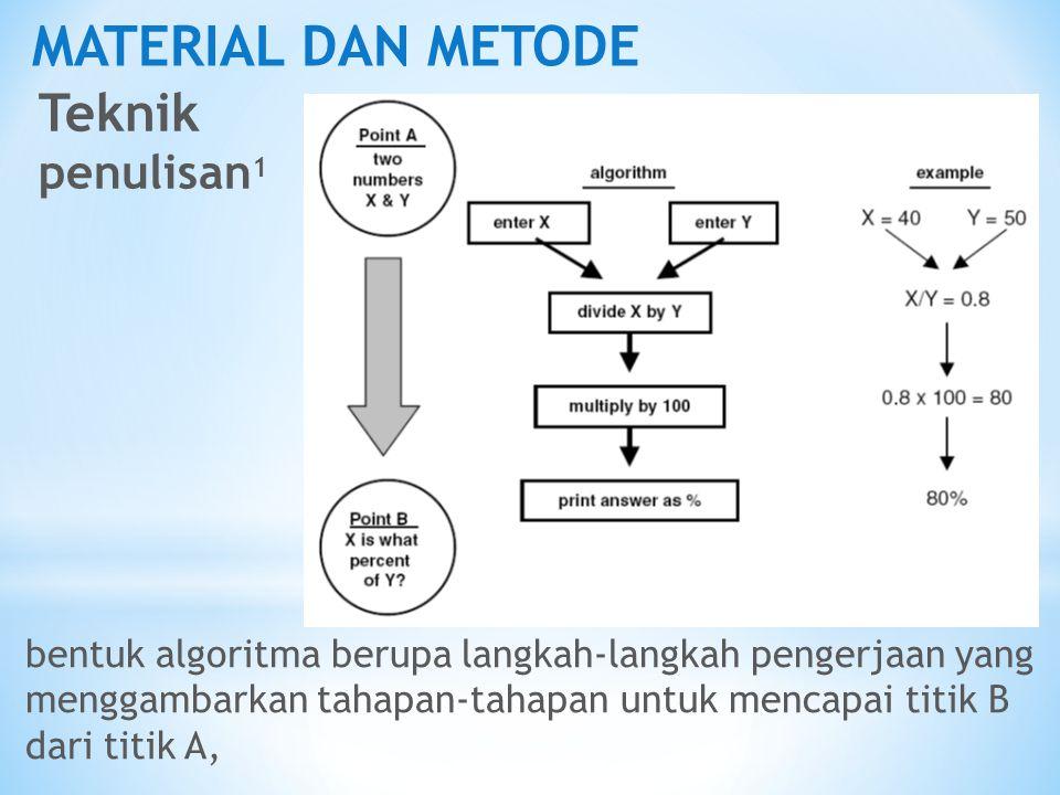 MATERIAL DAN METODE Teknik penulisan1