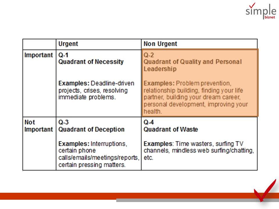 Q2: Kuadran Kualitas Kuadran ini berisi kegiatan perencanaan, menyusun jadwal, penelitian, membangun jaringan, menciptakan ide-ide kreatif.