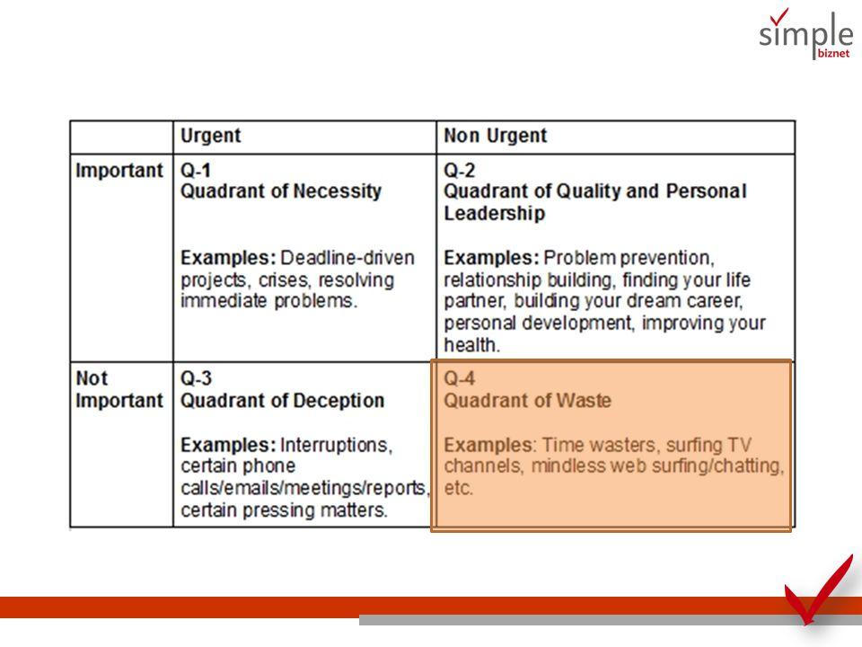 Nah…kalau Q4: Quadrant of Waste 