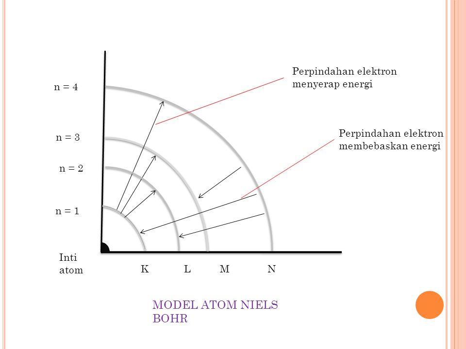MODEL ATOM NIELS BOHR Perpindahan elektron menyerap energi n = 4