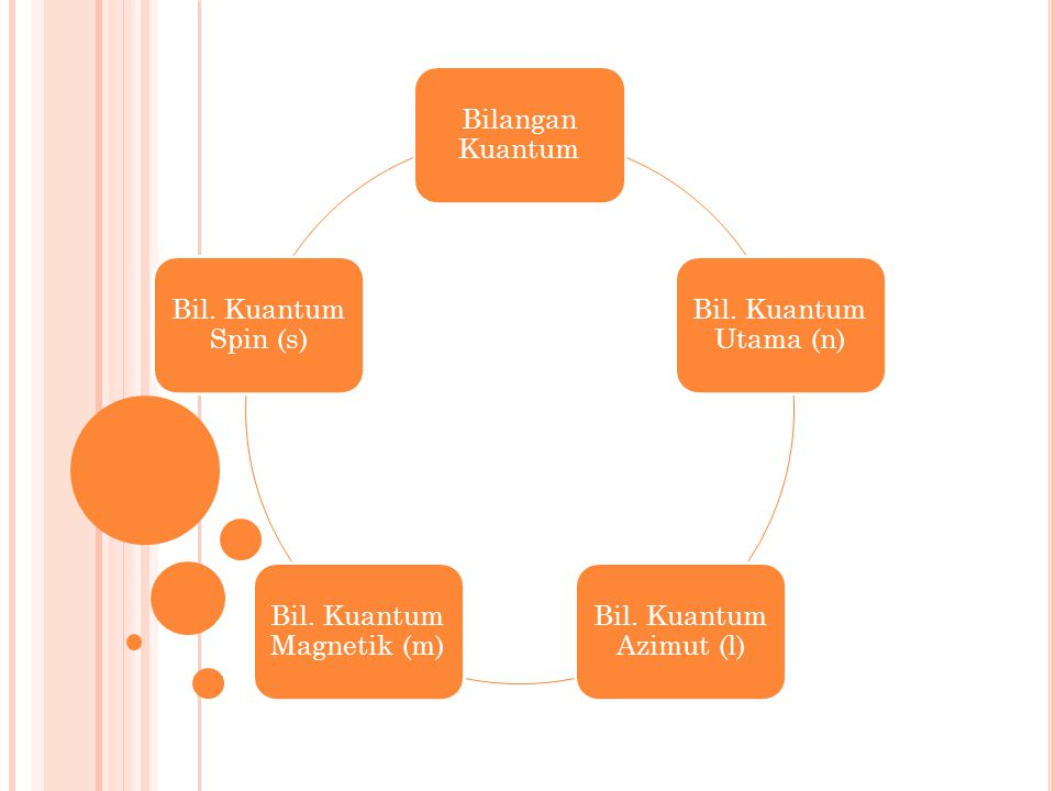 Bil. Kuantum Magnetik (m)