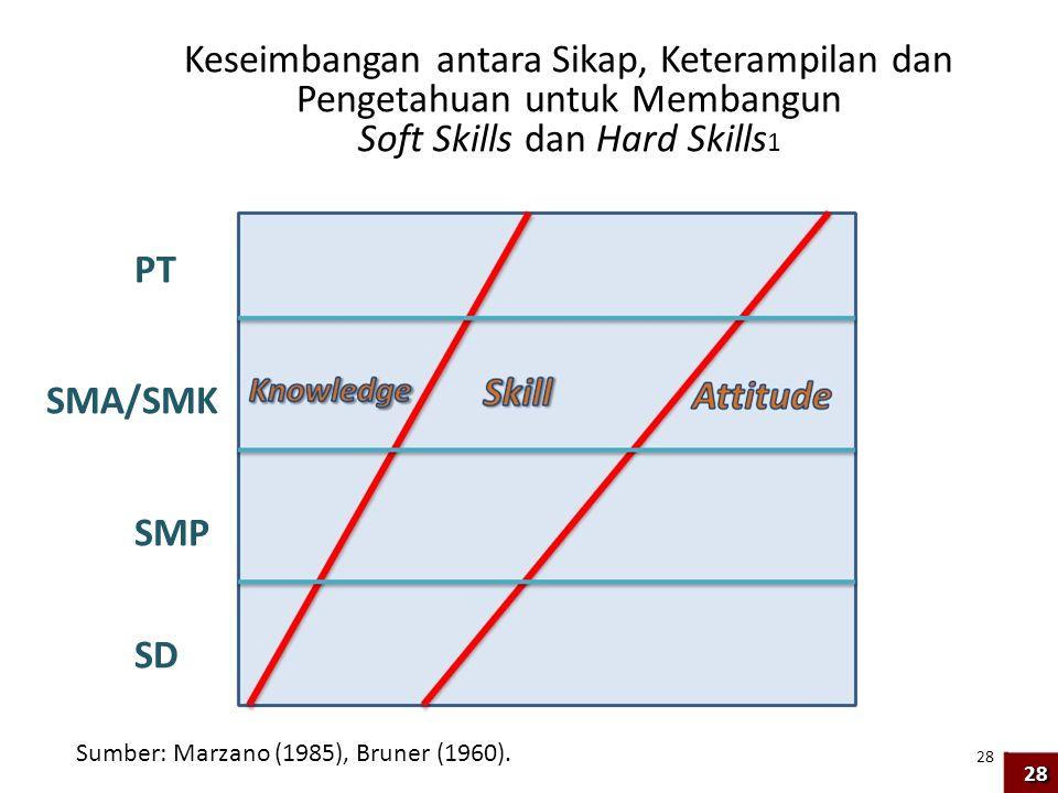 Pengetahuan untuk Membangun Soft Skills dan Hard Skills1