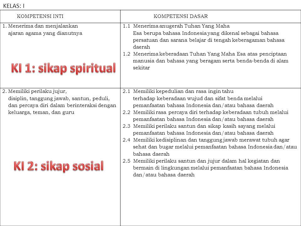 KI 1: sikap spiritual KI 2: sikap sosial