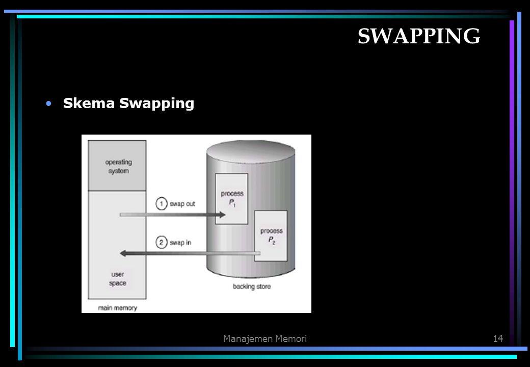 SWAPPING Skema Swapping Manajemen Memori