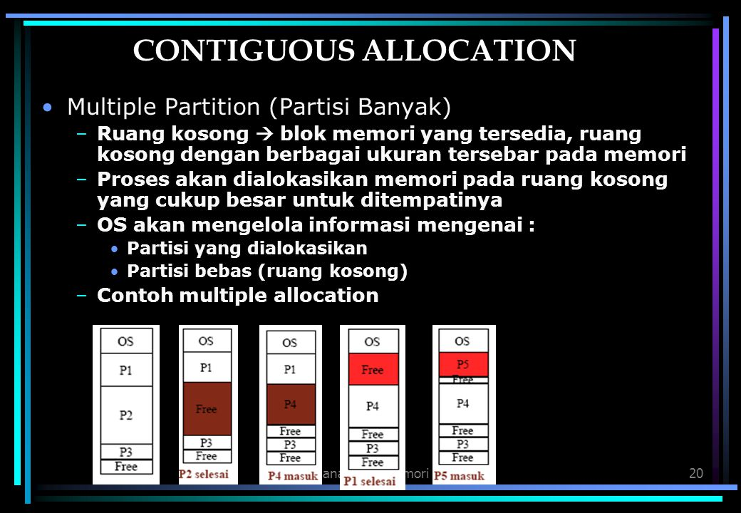 CONTIGUOUS ALLOCATION