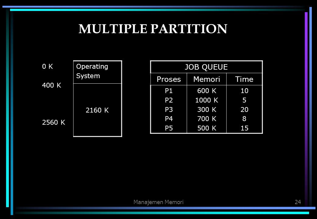 MULTIPLE PARTITION JOB QUEUE Proses Memori Time 0 K 400 K 2560 K
