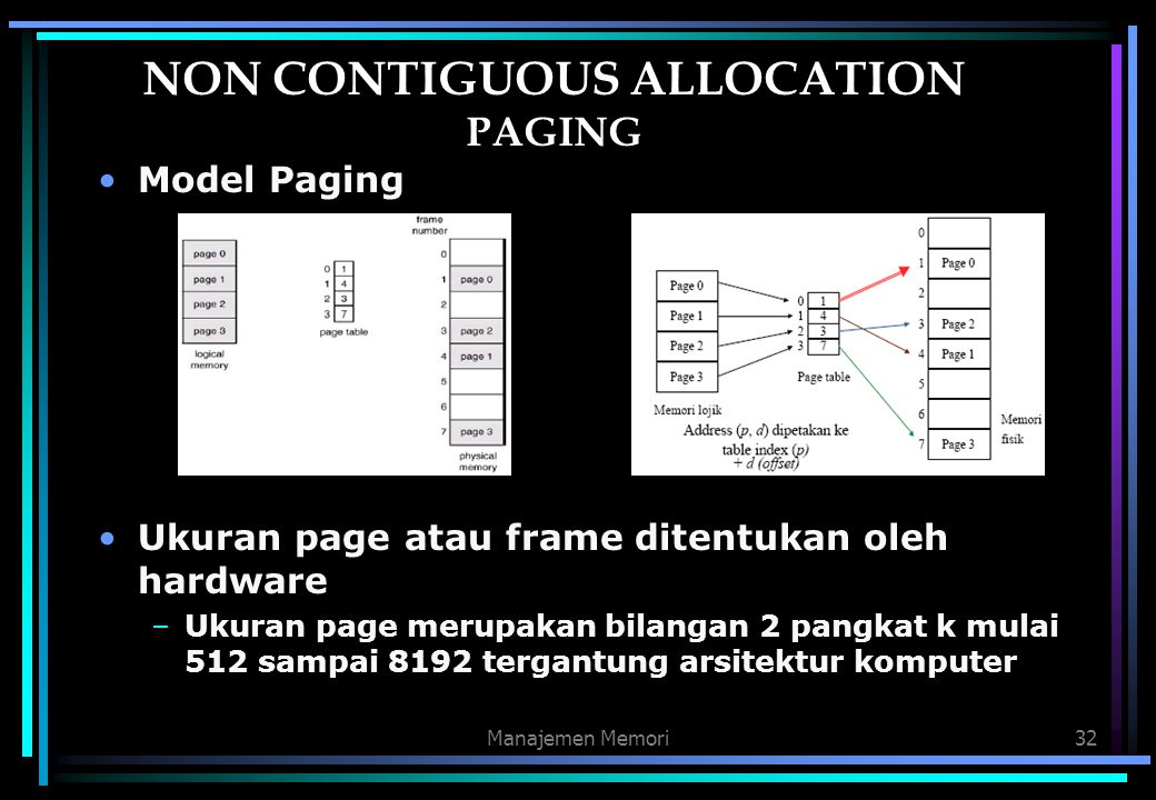 NON CONTIGUOUS ALLOCATION PAGING