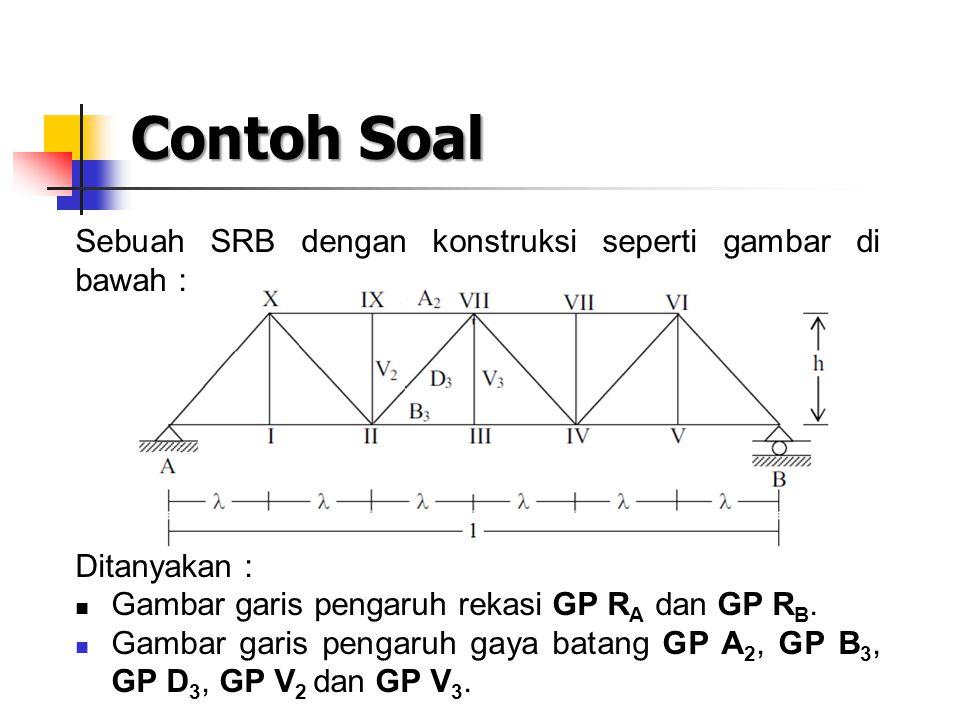 Contoh Soal Sebuah SRB dengan konstruksi seperti gambar di bawah :