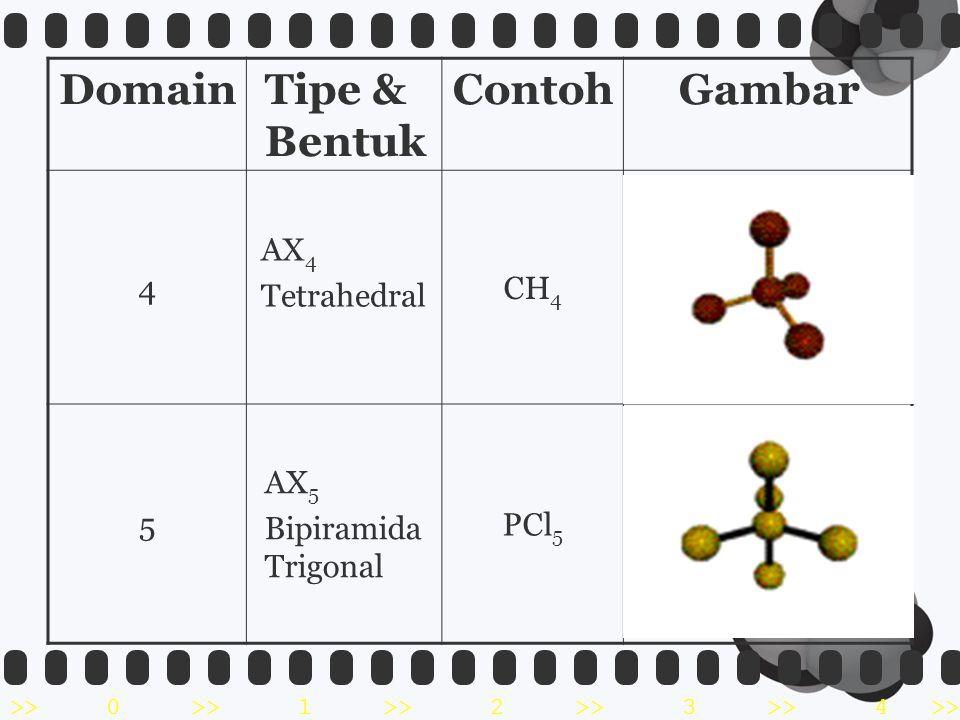 Domain Tipe & Bentuk Contoh Gambar 4 AX4 Tetrahedral CH4 5 AX5