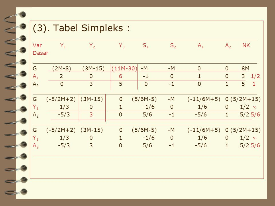 (3). Tabel Simpleks : __________________________________________________________________. Var Y1 Y2 Y3 S1 S2 A1 A2 NK.