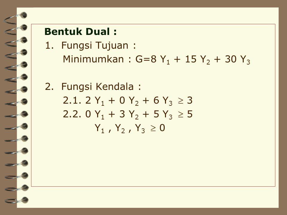 Bentuk Dual : 1. Fungsi Tujuan : Minimumkan : G=8 Y1 + 15 Y2 + 30 Y3. 2. Fungsi Kendala : 2.1. 2 Y1 + 0 Y2 + 6 Y3  3.