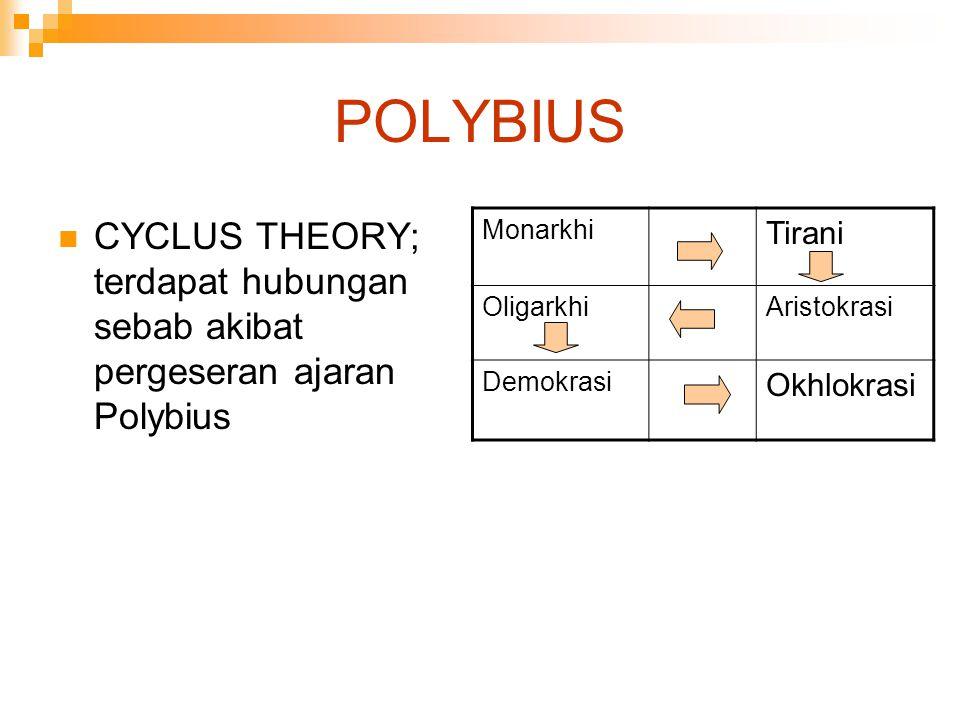 POLYBIUS CYCLUS THEORY; terdapat hubungan sebab akibat pergeseran ajaran Polybius. Monarkhi. Tirani.