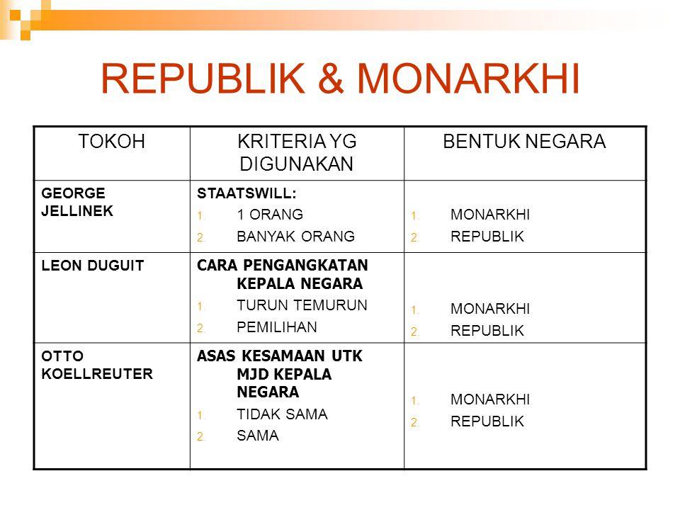 REPUBLIK & MONARKHI TOKOH KRITERIA YG DIGUNAKAN BENTUK NEGARA