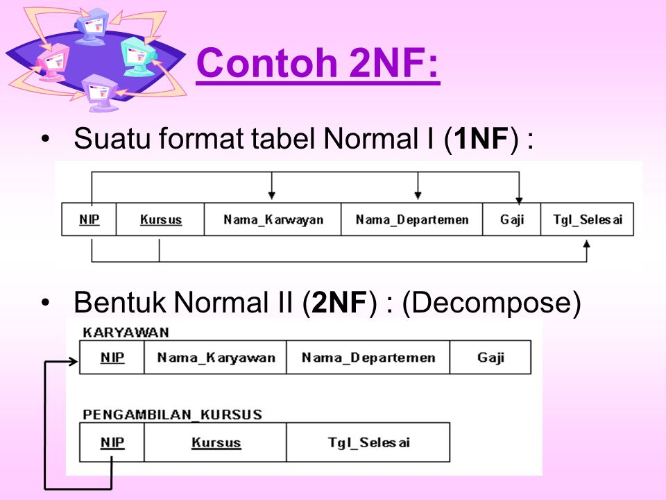 Contoh 2NF: Suatu format tabel Normal I (1NF) : (menghilangkan Redundansi) Bentuk Normal II (2NF) : (Decompose)