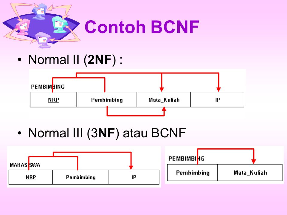 Contoh BCNF Normal II (2NF) : Normal III (3NF) atau BCNF